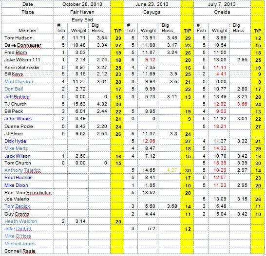 Standings July 8 2013